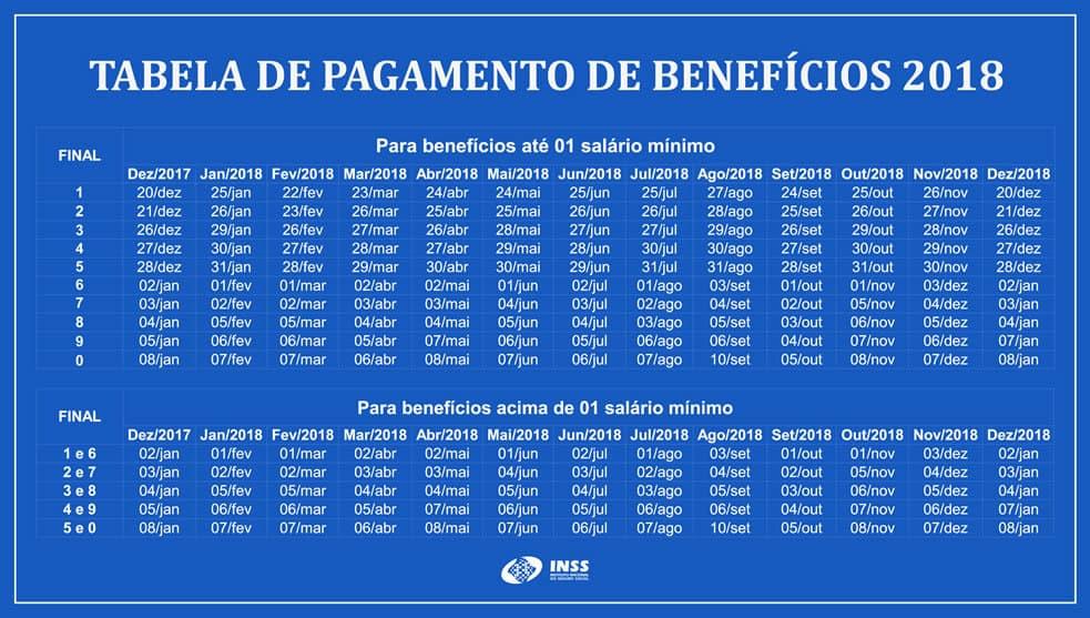 tabela de pagamento de benefícios