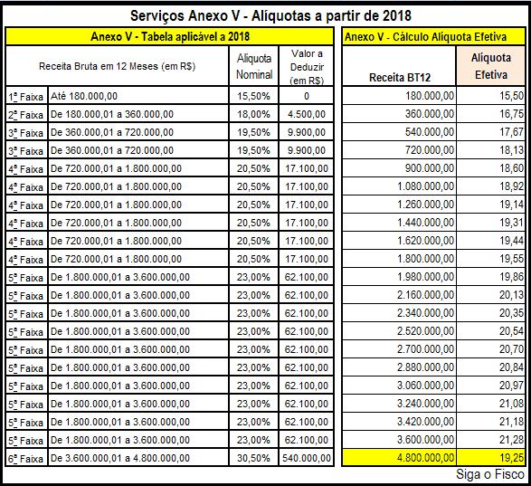 aliquota simples nacional 2018