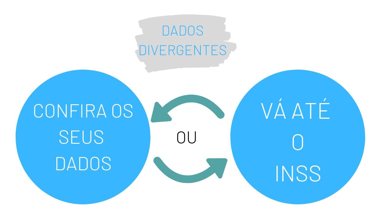 dados divergentes